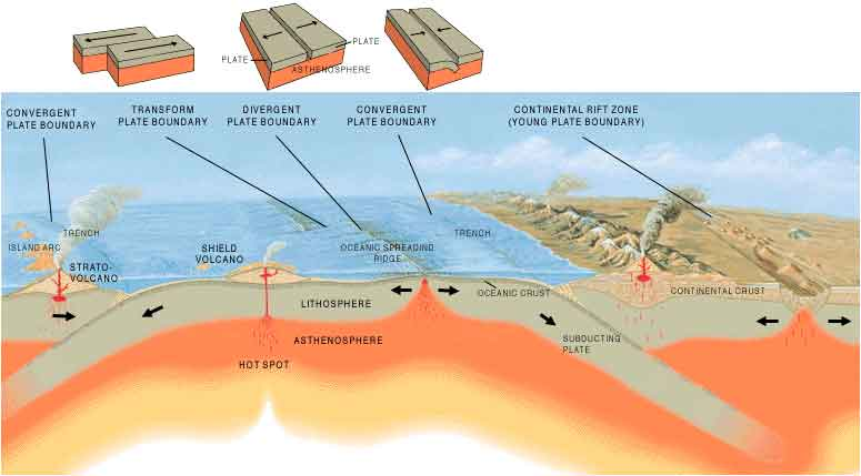 USGS image: Tectonic Plate Boundaries