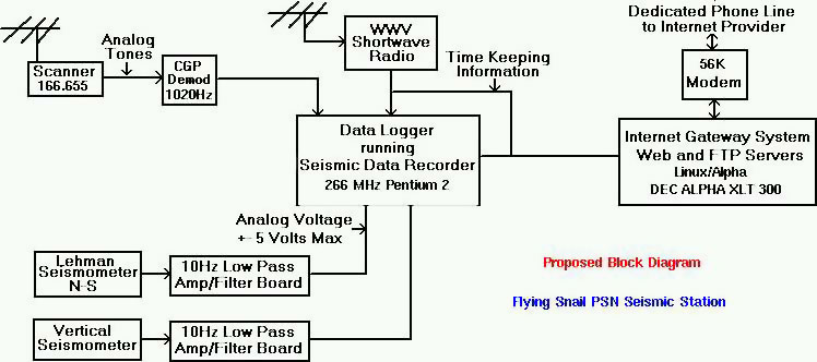 1997 Proposed Block Diagram for Flying Snail PSN Seismic Station