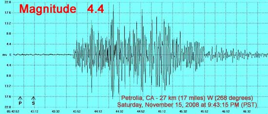 4.4 event occurred 27 km (17 miles) W of Petrolia, CA