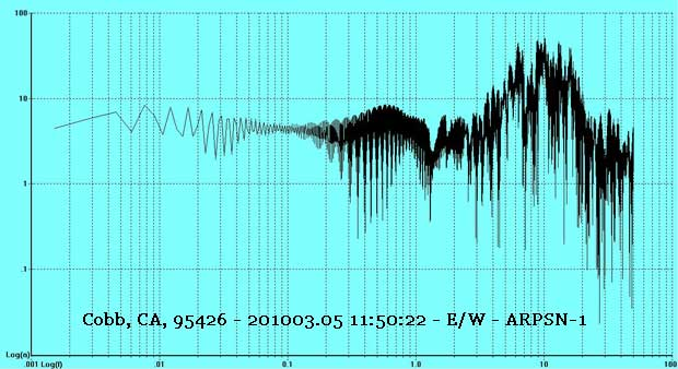 Cobb, CA 95426 - 201003.05 11:50:22 E/W FFT of Earthquake