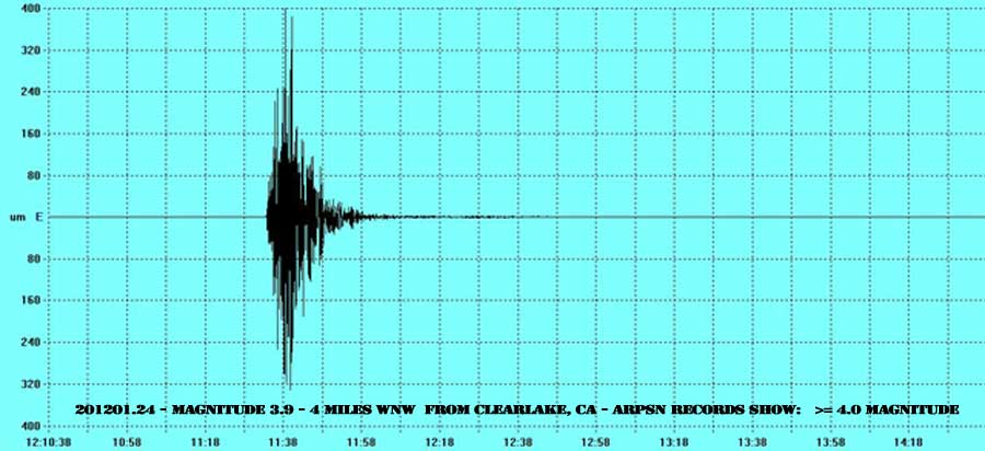 201201.24 Magnitude 3.9 - 6 km (4 miles) WNW (289°) from Clearlake, CA - My records show >= 4.0 Magnitude