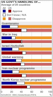 BBC chart US Gov's Handling of...
